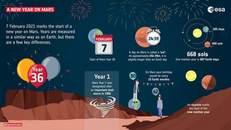 Mars'ta yaşasak yaşımız kaç olurdu?